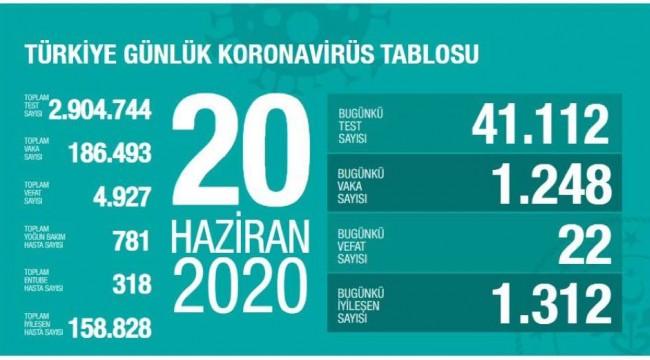 20 Haziran Türkiye koronavirüs tablosu! Sağlık Bakanı Koca son durumu açıkladı