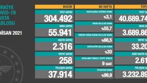 İşte İstanbul'da en fazla vaka artışı yaşanan 7 ilçe
